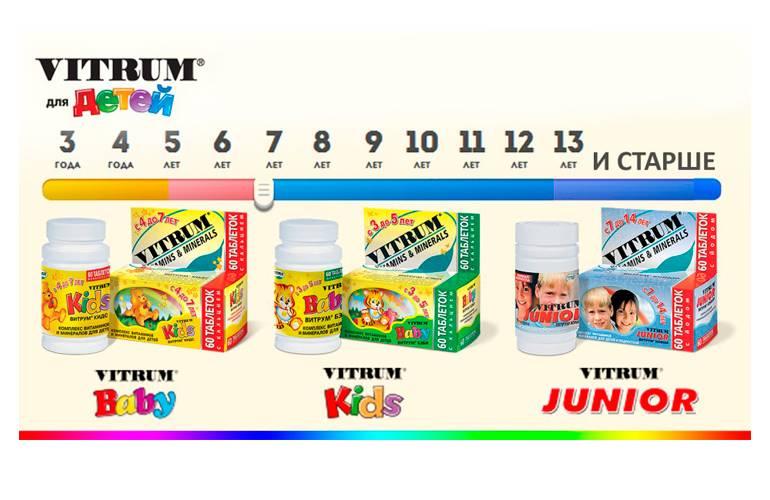 Витамины витрум для детей и подростков