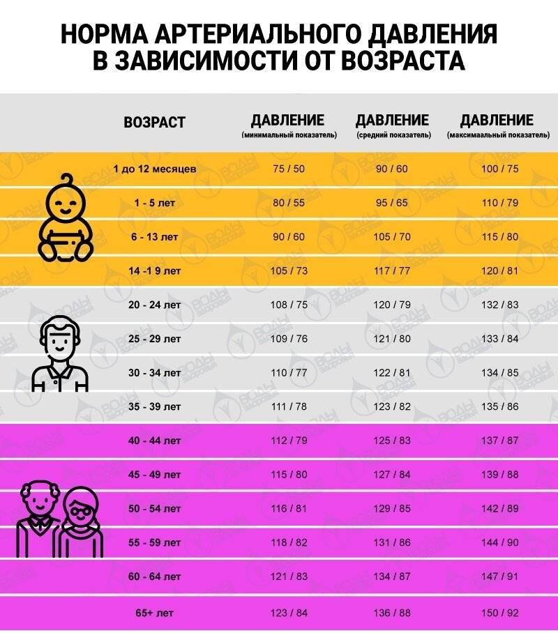 Какое нормальное давление должно быть у ребенка в разном возрасте?