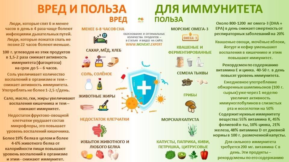 Повышение иммунитета народными средствами у детей
