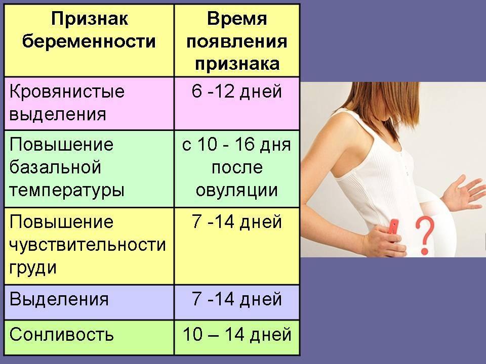 Внематочная беременность: признаки на ранних сроках
