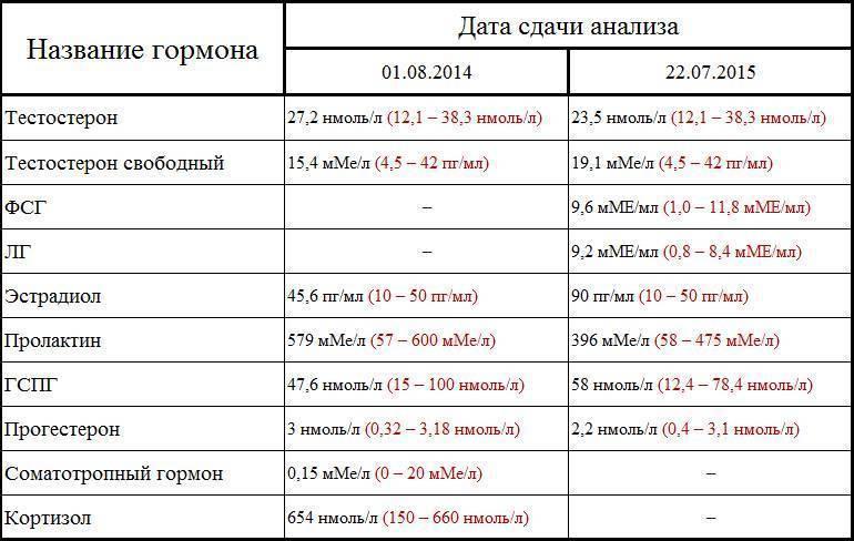 Анализы на гормоны при планировании беременности: подробности