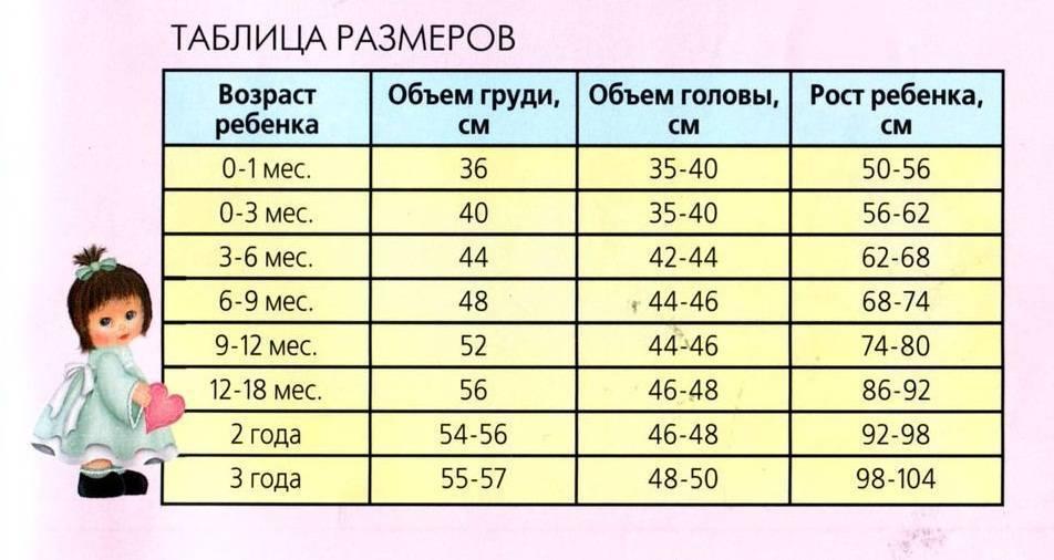 Размеры новорожденных по месяцам: таблица размеров детей до года