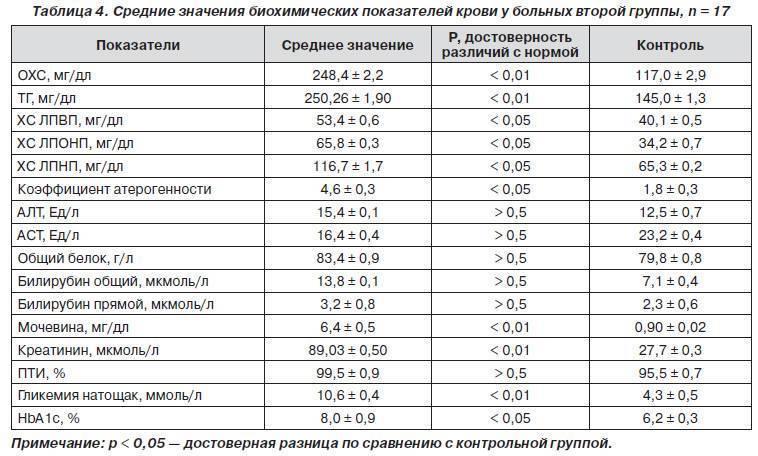 Биохимический анализ крови   расшифровка биохимии — астра-мед