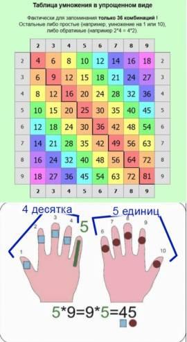 Таблица умножения за минуту: как быстро выучить с ребенком. методики + 6 советов