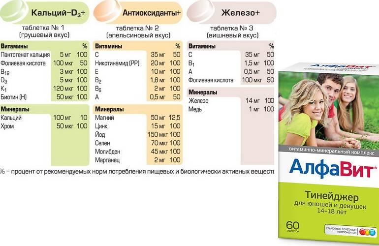 Рейтинг лучших витаминов для детей: описания, плюсы и минусы, отзывы и цены