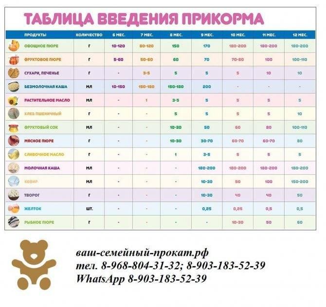 Прикорм недоношенного ребенка на искусственном вскармливании и грудном (таблица)