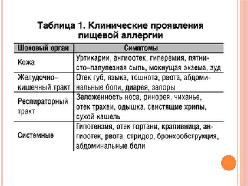 Пищевая аллергия у взрослых и детей: симптомы, лечение — online-diagnos.ru
