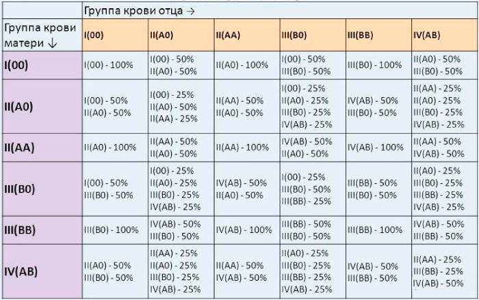 Совместимость групп крови для зачатия ребенка