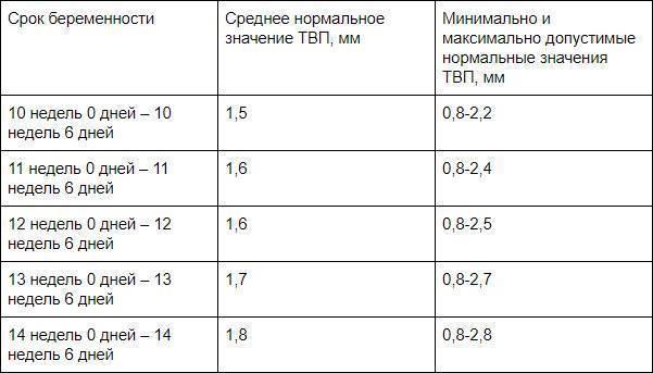 Толщина воротникового пространства в 10-11-12-13-14 недель у плода при беременности. норма, таблица, что это такое