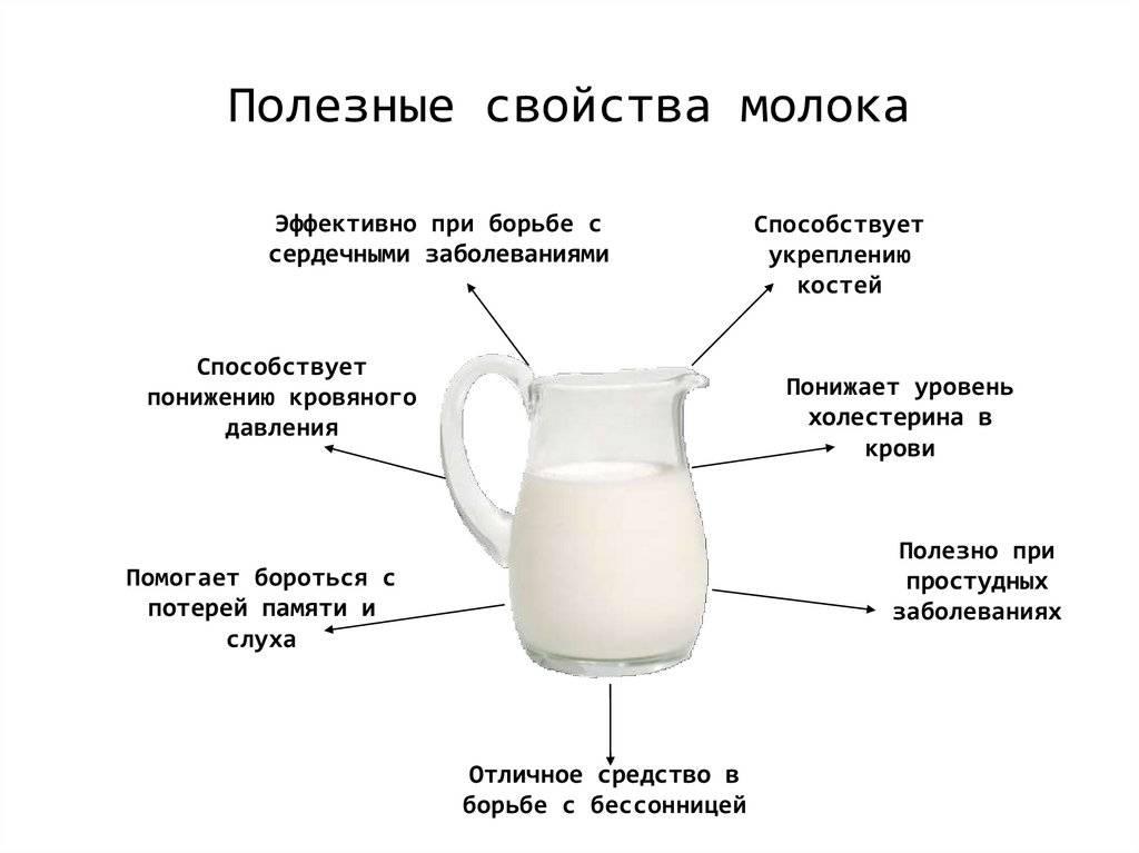 Женское грудное молоко: состав и полезные свойства - мамэксперт