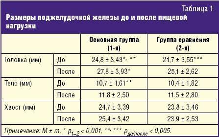 Размеры печени по узи