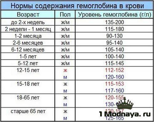 Какая должна быть норма гемоглобина у ребенка: таблица по возрасту