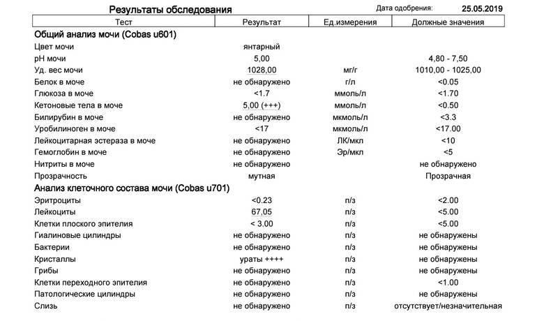 Болезнь или симптом: лейкоциты в моче у ребенка