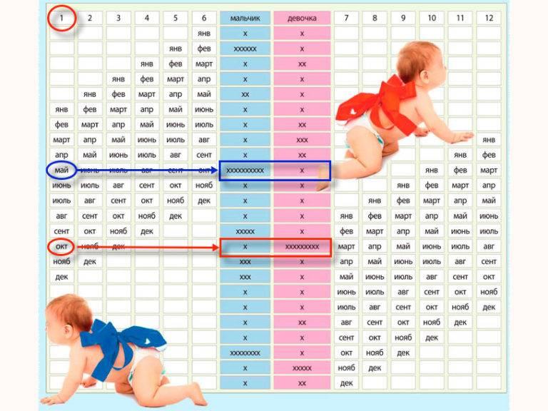 Как узнать пол ребенка — методы, параметры, приметы