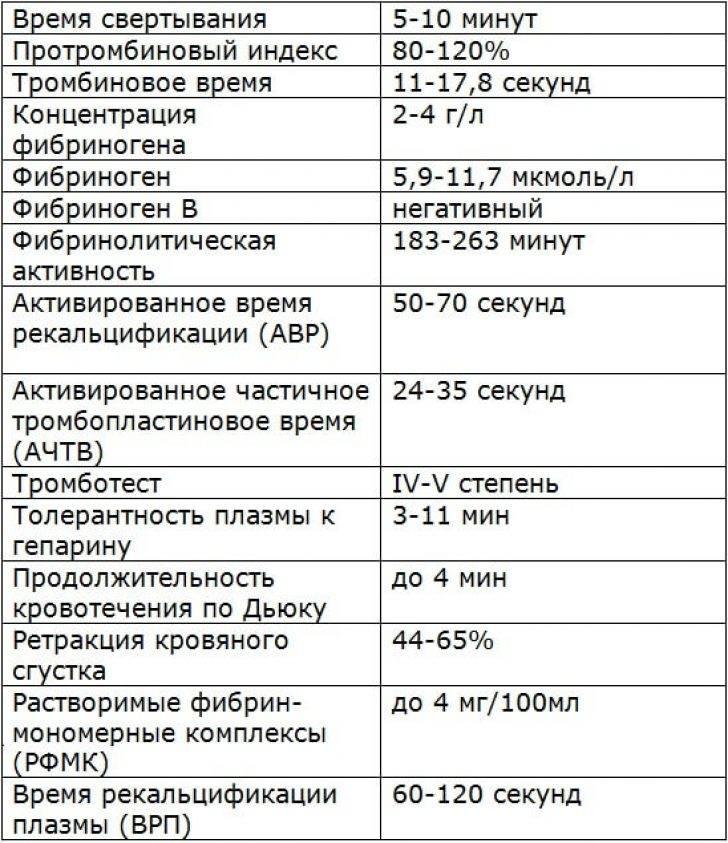 Коагулограмма № 3 (протромбин (по квику), мно, фибриноген, атiii, ачтв, d-димер): исследования в лаборатории kdlmed