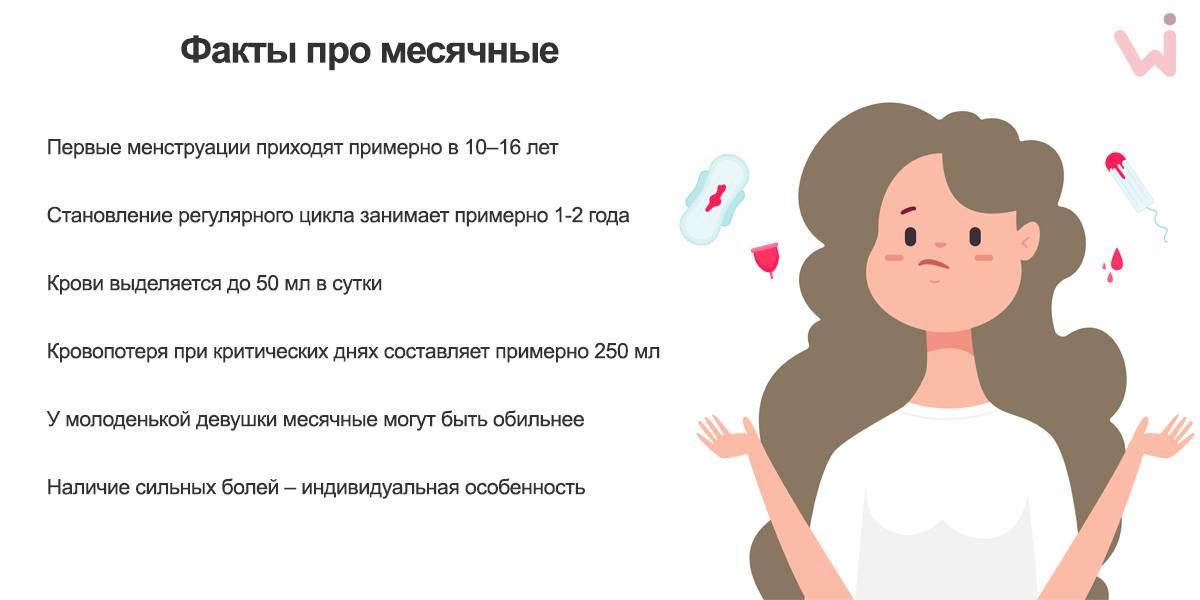 Нарушение менструального цикла (менструации) – лечение сбоя месячных