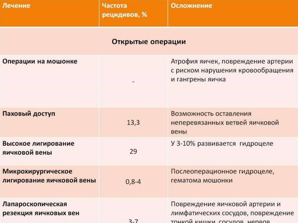 Варикоцеле   рудин юрий эдвартович - детская урология-андрология