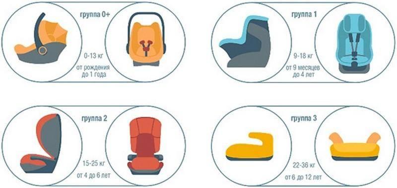 Как выбрать и установить удерживающее устройство для детей в автомобиле