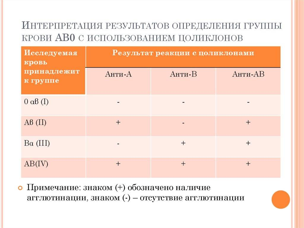 Анализ на группу крови. группа крови и резус фактор.