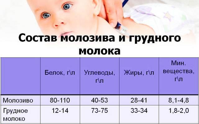 Каким цветом должно быть грудное молоко: цветовые показатели молозива и молока, причины изменения цвета, фото