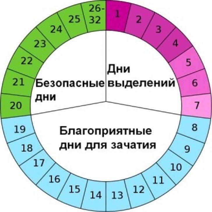 Неблагоприятные дни для зачатия ребенка по календарю овуляции: можно ли забеременеть в этот период?
