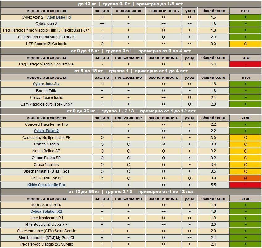 10 лучших автокресел для детей от 0 до 18 кг (группа 0/1): рейтинг по цене и качеству