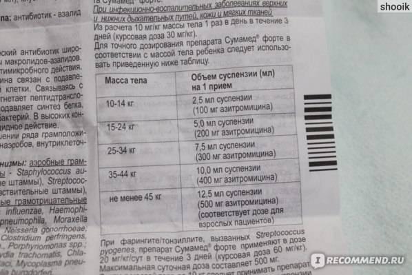 Азитромицин капсулы 250 мг 6 шт.   (озон ооо) - купить в аптеке по цене 116 руб., инструкция по применению, описание, аналоги