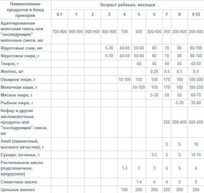 Педагогический прикорм при грудном и искусственном вскармливании: что это такое, правила, таблица введения продуктов / mama66.ru