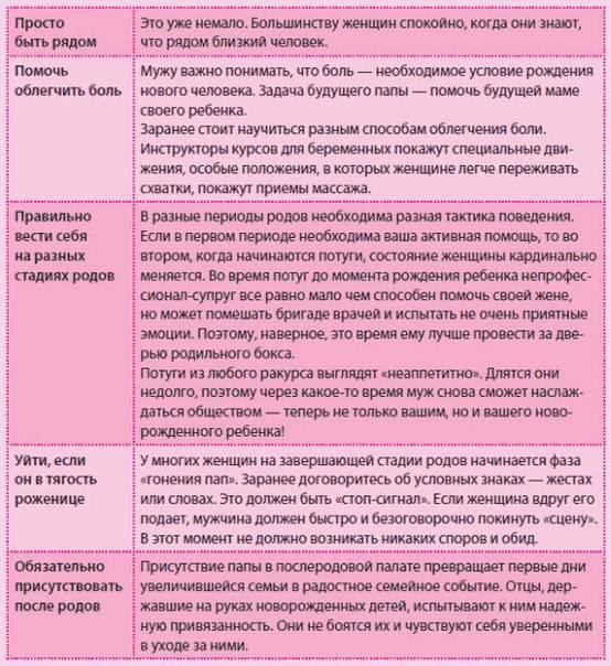 Предвестники родов у первородящих и второродящих женщин