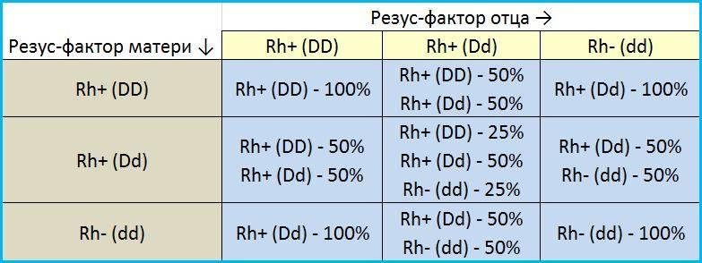 Наследование резус фактора у человека: чей rh наследует ребенок, является ли признак доминантным? | признаки | vpolozhenii.com