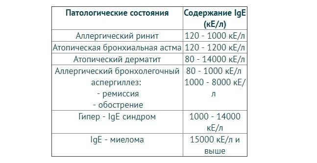Тест на иммуноглобулин!