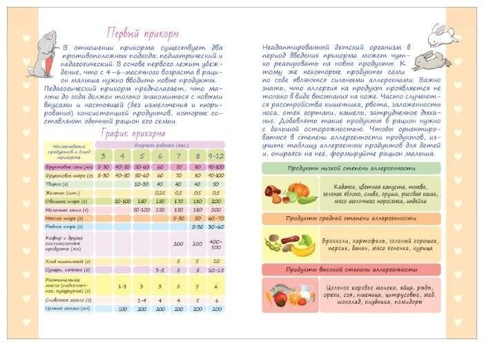 Соки для грудничков: когда вводить и как готовить