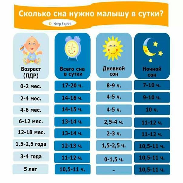Сон ребенка в 13–15 месяцев