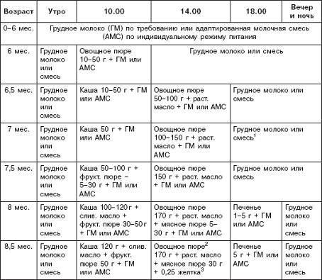 Как часто кормить новорожденного грудным молоком (таблица)