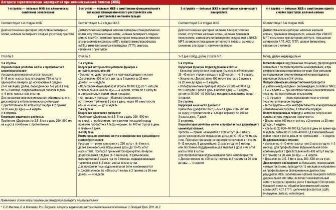 Диета после аппендицита — правила питания, примерное меню на неделю — med-anketa.ru