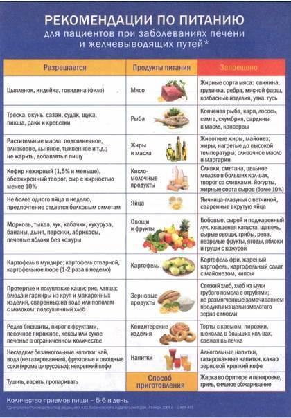 Что можно кушать после операции аппендицита: продукты, меню в первые дни