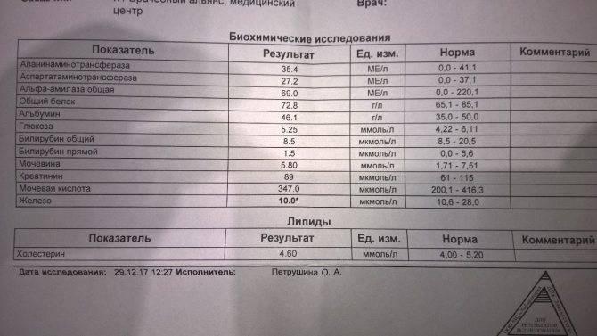 Витамин b9 (фолиевая кислота) - что показывает анализ, норма, цена   медицинский центр - медпросвет
