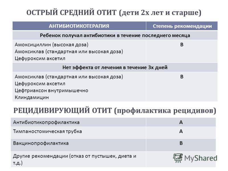 Острый средний отит у детей: симптомы и лечение - лор клиника №1