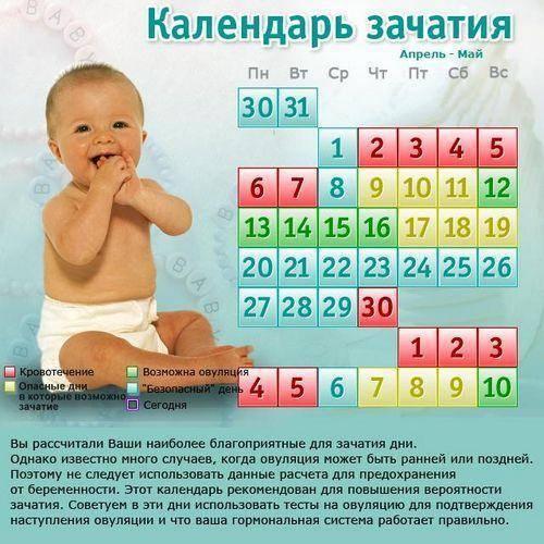 Флюорография при планировании беременности и уродства плода
