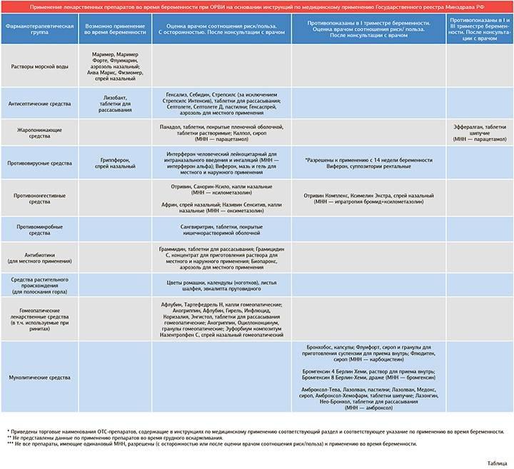 Топ-11 препаратов для похудения  - рейтинг хороших средств 2021