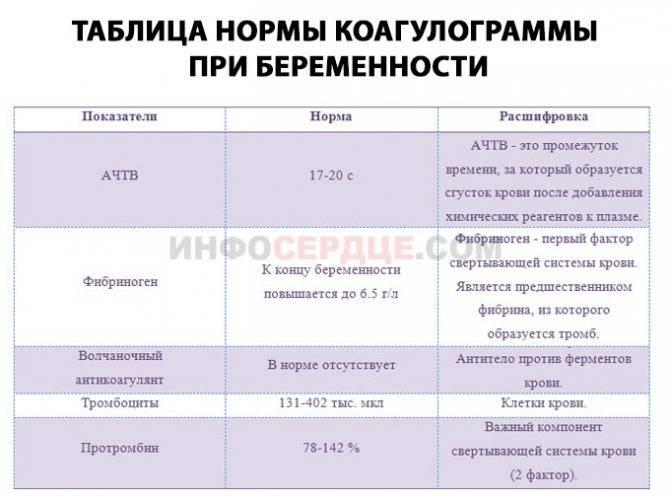 Фибриноген при беременности. фибрин и тромбоз при беременности