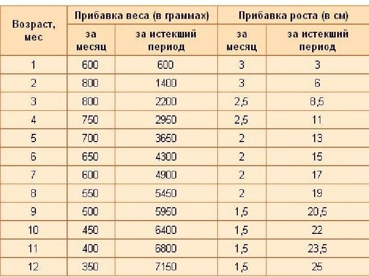 Вес и рост ребенка в 3 месяца