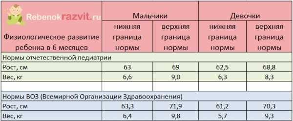 Рост и вес ребёнка по месяцам: норма прибавки веса у новорожденных и детей до года