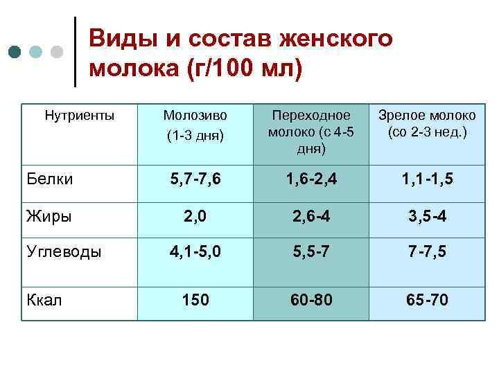 Особенности переднего и заднего грудного молока: состав, калорийность и полезные свойства - врач 24/7