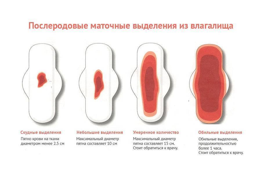 Частые менструации