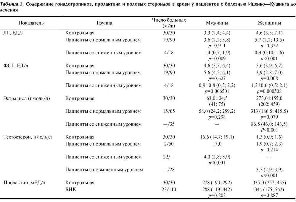 Клиническая значимость определения макропролактина