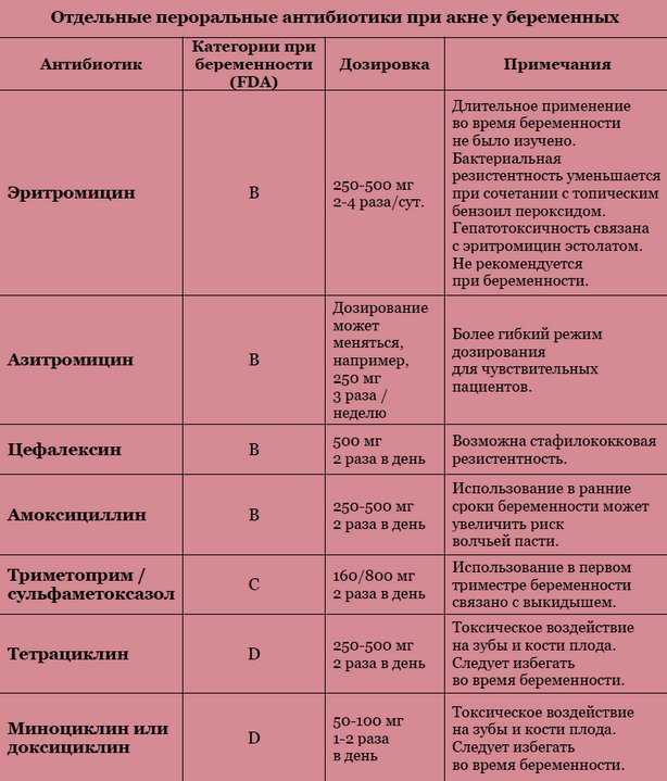 Какие лекарства можно беременным: список препаратов, разрешенных на разных сроках беременности
