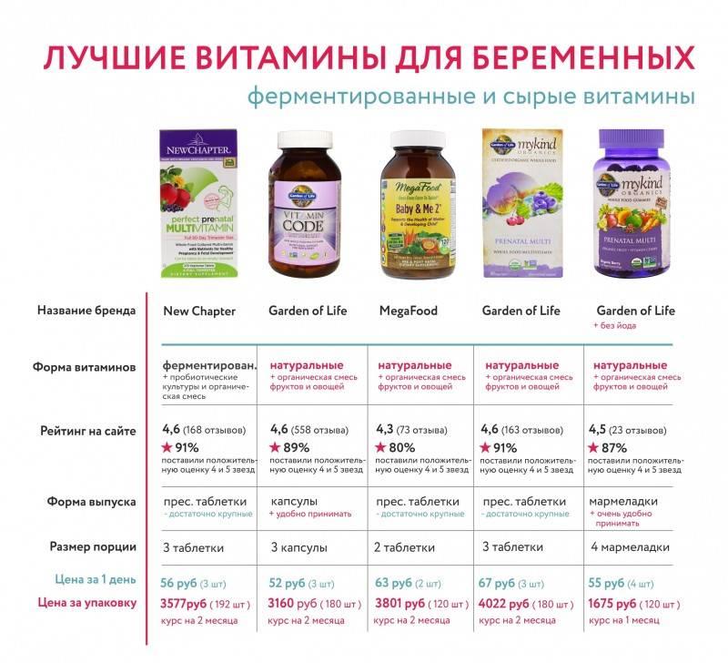 Витамины для беременных: какие лучше принимать на ранних сроках и в 3 триместре?