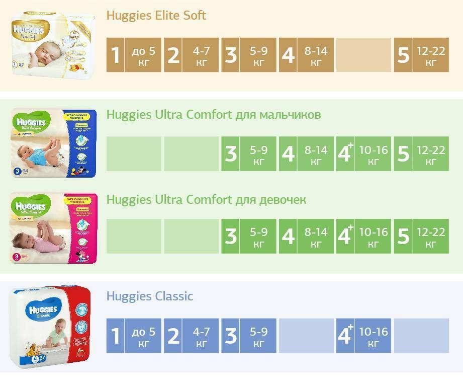 Памперсы для новорожденных: какие подгузники лучше - рейтинг, размеры, выбор