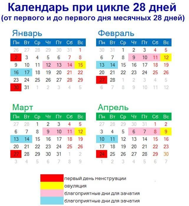 Рассчитать точный день для зачатия калькулятором овуляции: онлайн-расчет. как посчитать овуляцию, чтобы забеременеть? календарь для зачатия онлайн 2021